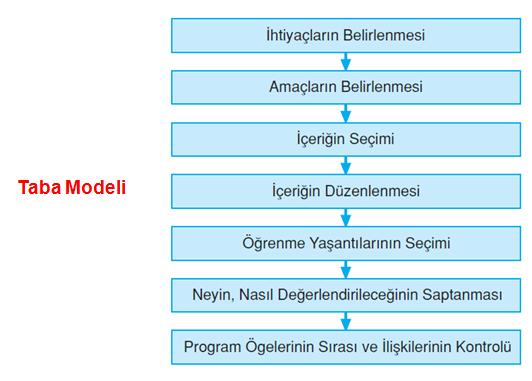 taba modeli mod Program Geliştirme Modelleri