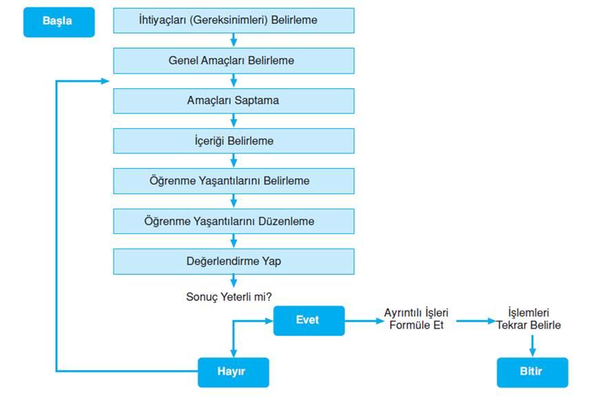 taba tyler modeli  Program Geliştirme Modelleri