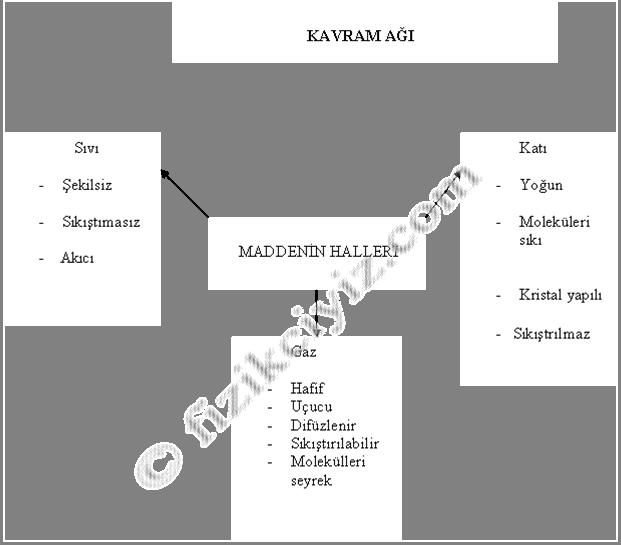 kavram-ag-semantil-ag