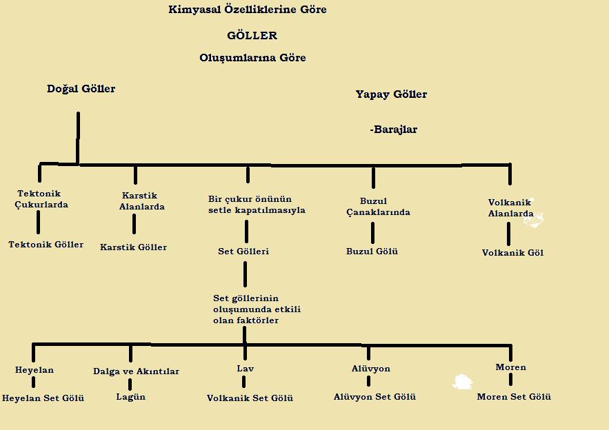 Oluşumlarına Göre Göller (Doğal ,yapay,set,Alüvyon,moren,karstik,tektonik gölleri harita üzerinde gösterimi)
