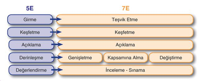 7E Modeli